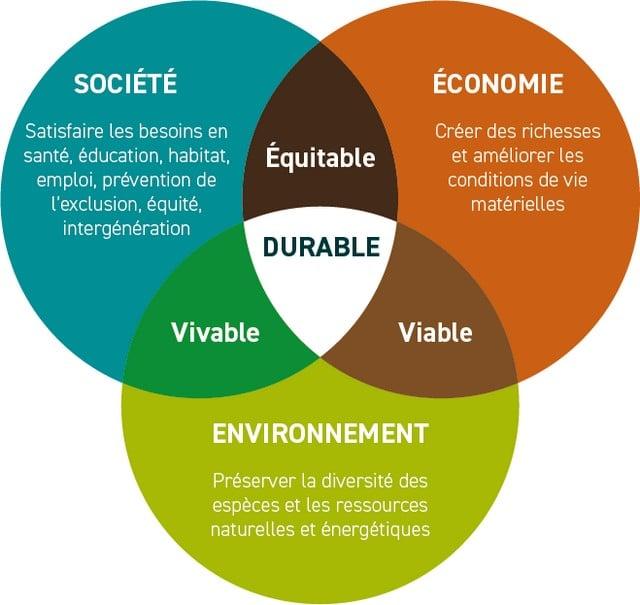pas de planète B mais le développement durable